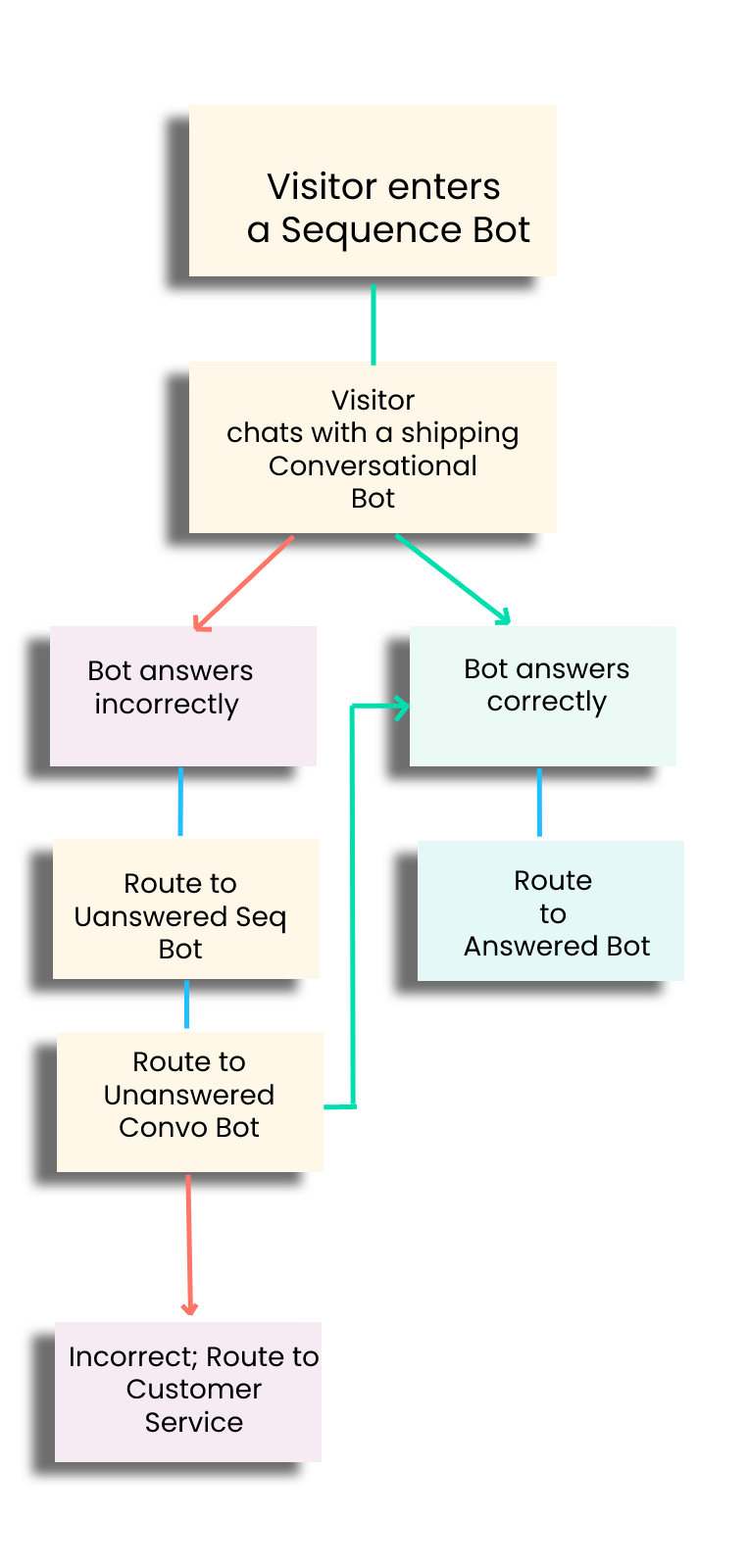 route-bot-in-convo-two-loop-bb775c5d542284c4c9c97377.png