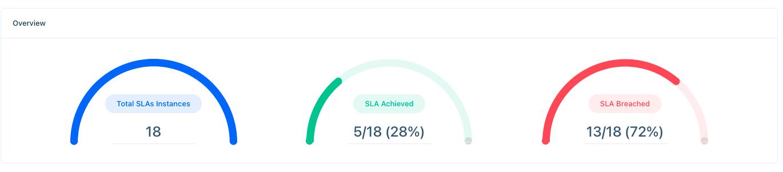 SLA-analytics-overview-e2e3e4c5cc4759e7c4d75afc.png